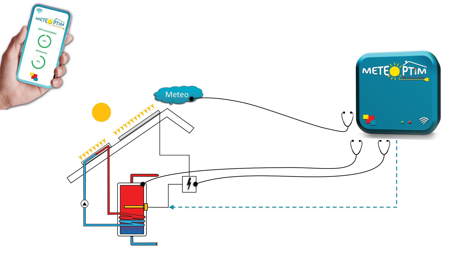 BOX METEOPTIM